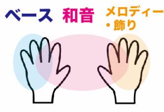 両手で和音を弾く